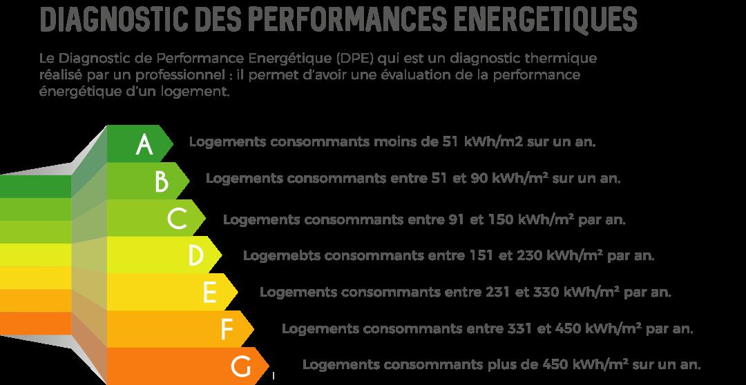 Qu'est-ce qu'un diagnostic de performance énergétique ?